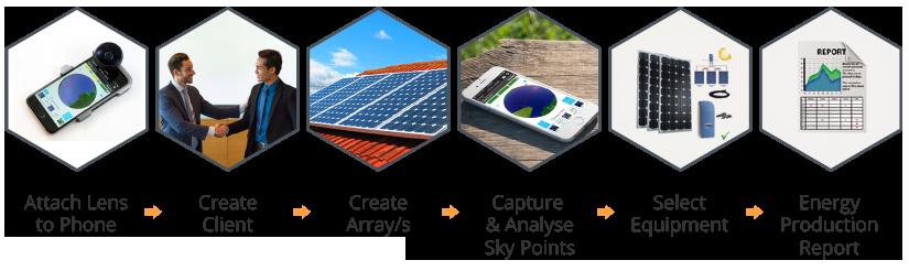 Step Solar Proposal Steps